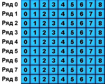 Сапёр: Визуальный вид массива игрового поля