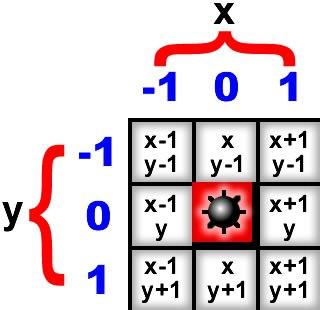 Сапёр: Схема определения положения окружающих тайлов