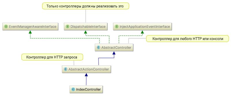 Диаграммы UML в PhpStorm | Заметка по PhpStorm